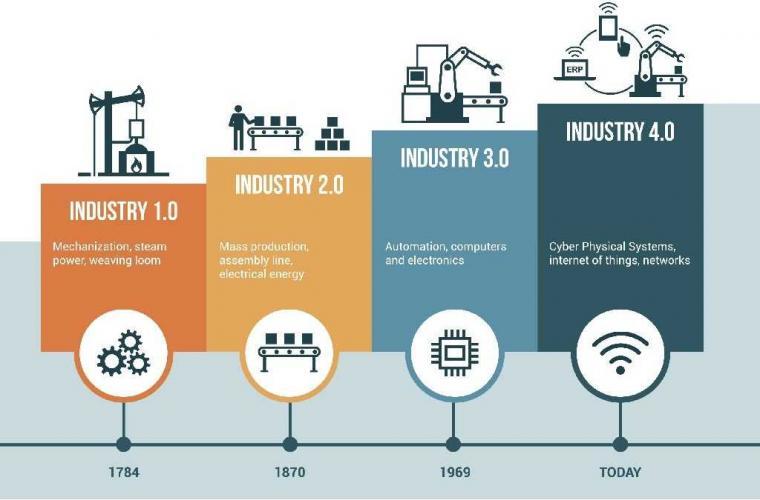 Cara Pendidikan Menghadapi Industri 4.0