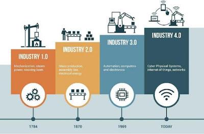 Revolusi Industri 4