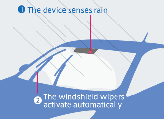 Rain Sensing Automatic Car Wiper