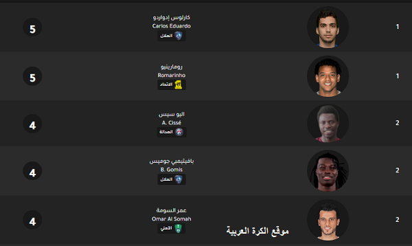 ترتيب افضل هداف في دوري محمد بن سلمان للمحترفين موسم 2019-2020