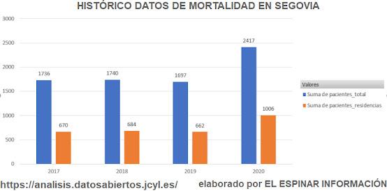 histórico datos mortalidad segovia provincia