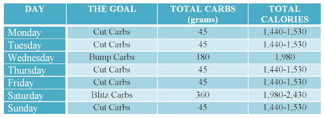 does carb cycling work