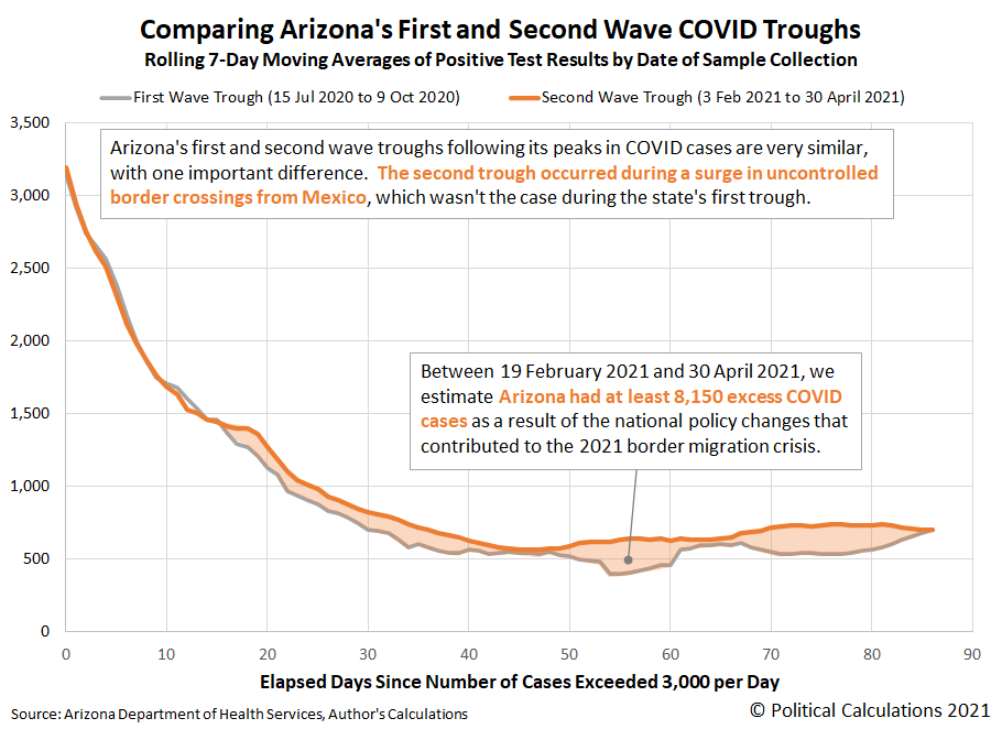 Comparing Arizona's First and Second Wave COVID Troughs