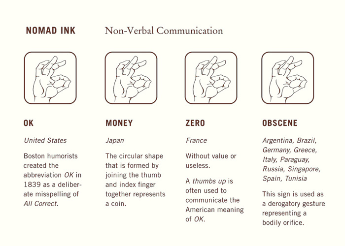 Non verbal communication and its impact society