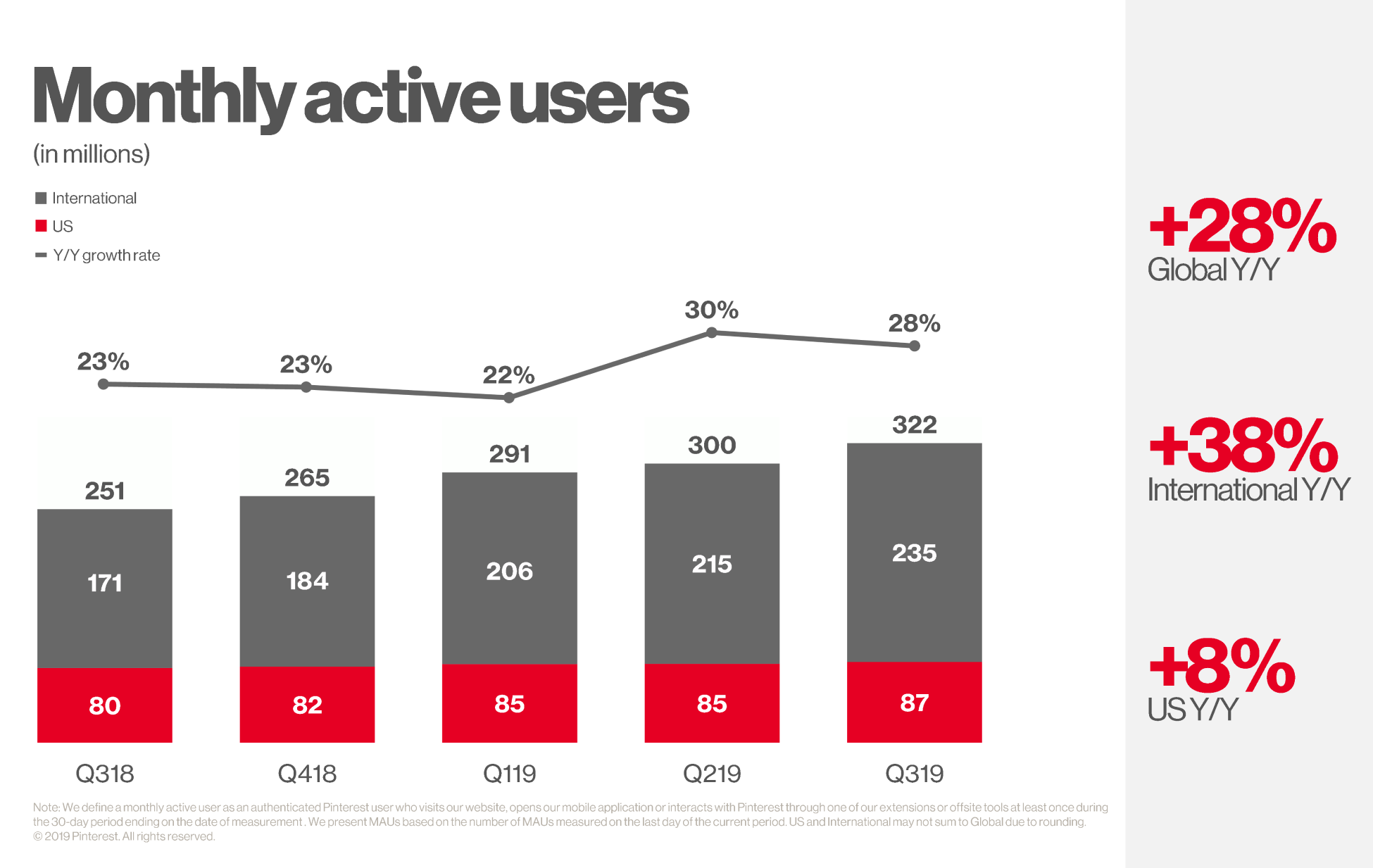 Global Monthly Active Users (MAUs) grew 28% year over year to 322 million