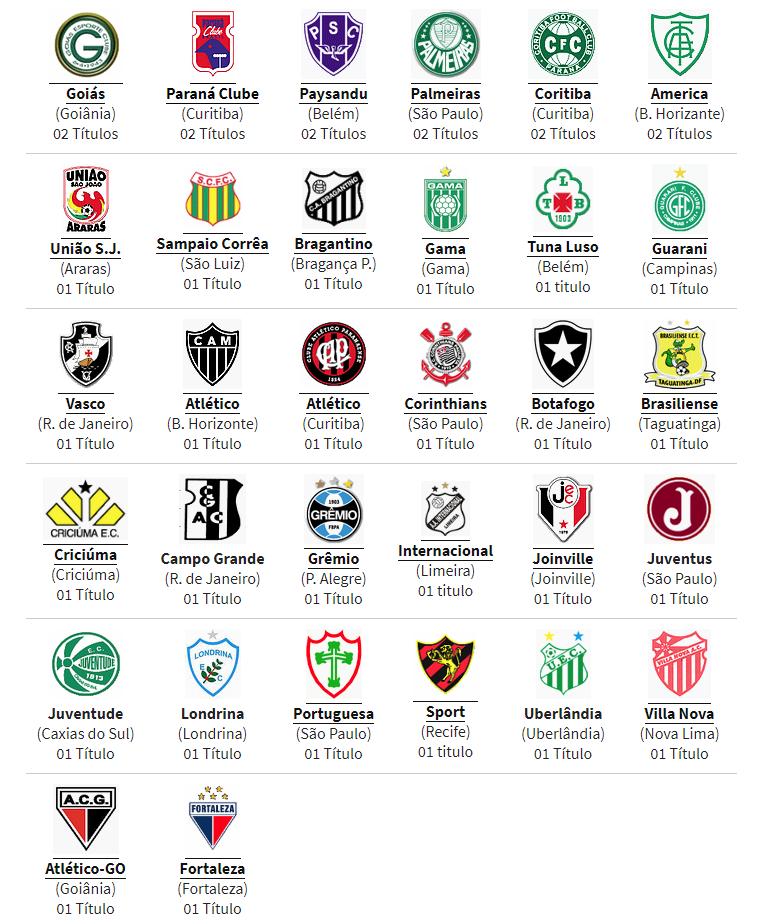 Clubes Campeões do Campeonato Brasileiro da Série B (1971-2018)