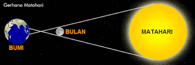Ilustrasi Gerhana Matahari