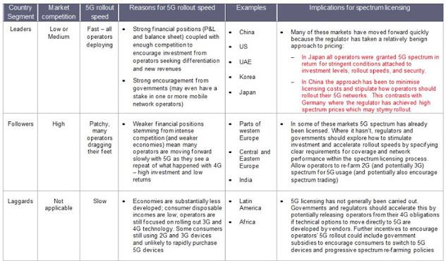 Regulasi Teknologi 5G di Indonesia