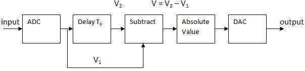 Delay Line Canceller Block Diagram - Electronics and Communication Study  MaterialsElectronics and Communication Study Materials