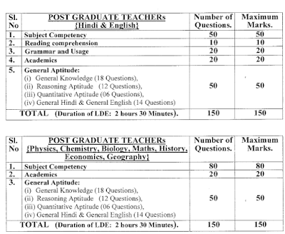 NCERT Post Graduate Teachers Exam Pattern