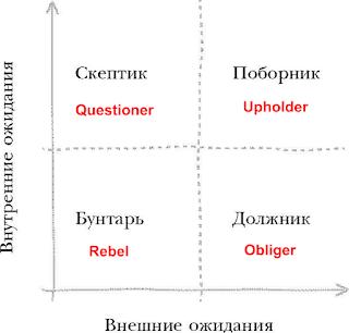 Четыре типа людей (Поборник, Скептик, Должник, Бунтарь) у которых по-разному формируются привычки в зависимости от принятия/отвержения внутренних/внешних ожиданий