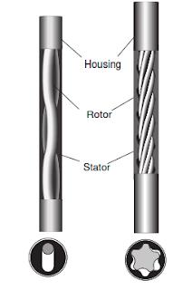drilling Mud Motors components rotor