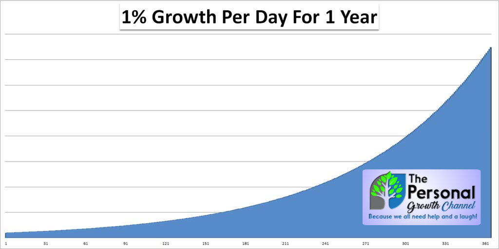 Graph showing a 40x growth in 1 year with only 1 percent change each day