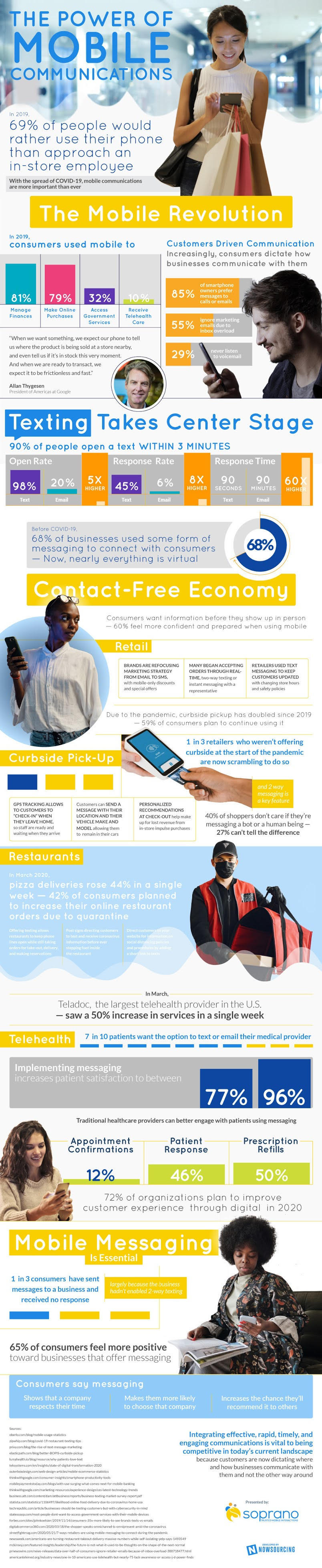 The Power of Mobile Messaging #infographic