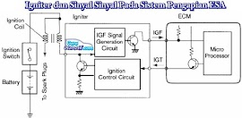 Igniter dan Sinyal-Sinyal Pada Sistem Pengapian ESA