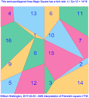 Area Magic Square Interpretation of the Order-4 Frénicle Magic Square 730