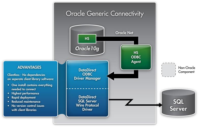 Conexão Oracle com MS SQL Server (Heterogeneous Services