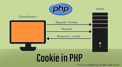 Cookie in PHP