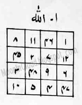 Ya Allahu ka Taweez Naqsh Wazaif Amal Aurad ~ Urdu Meaning