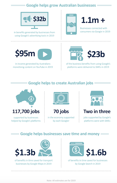 An infographic showing stats that show how Google helps to create jobs in Australia, and helps businesses save time and money