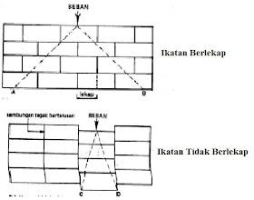Teknologi Pembinaan Kerja Bata