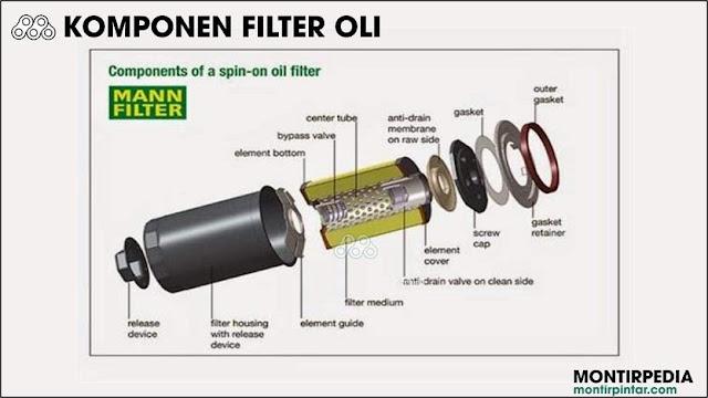 komponen filter oli