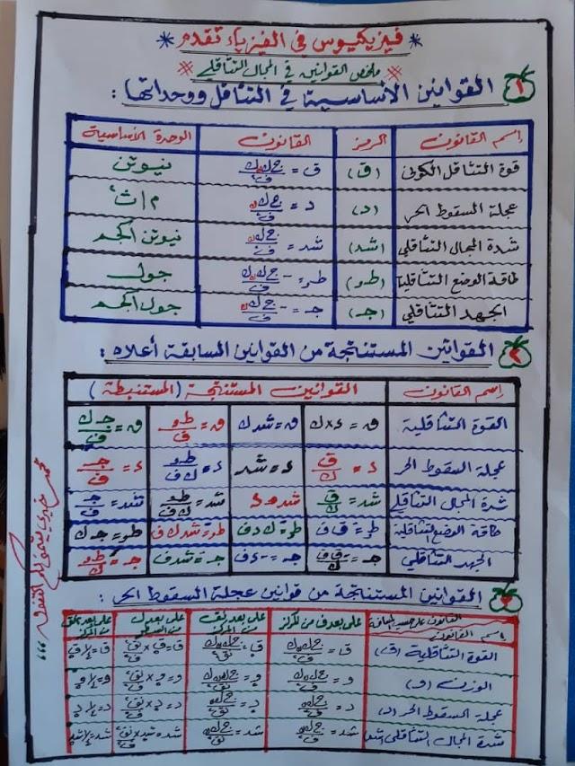 القوانين الأساسية في التناقل ووحداتها في ورقة واحدة #الشهادة_السودانية