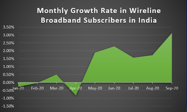 TRAI Report Card September 2020 : Covid 19 Impact - India's Monthly growth rate of Wired Broadband subscribers reached it's peak