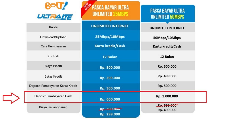 Cara Langganan Bolt Ultra Unlimited Tanpa Kartu Kredit