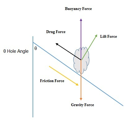 Factors Affecting Hole Cleaning and Cuttings Transport