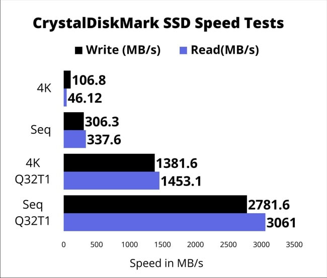 The chart of the speed of SSD storage speed measured using CrystalDiskMark too.
