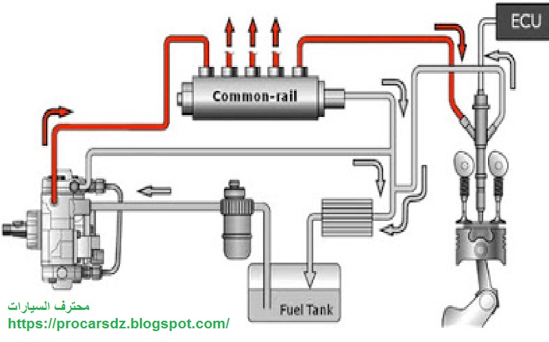 شرح أهم مكونات نظام التغدية في محركات الديزل محترف السيارات
