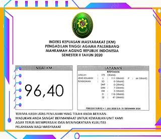 Laporan Indeks Kepuasan Masyarakat Semester II Tahun 2020