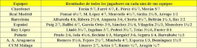 Resultados individuales de los participantes en el IV Campeonato de España por equipos 1960