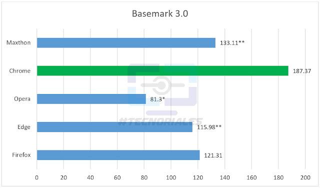Gráfico de barras con los resultados de Basemark 3.0 de la comparativa de navegadores web para Windows 2017. Chrome arrasa con un tercio de puntos mas que Firefox y el doble que opera.