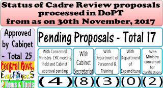 status-cadre-review-proposal-dopt