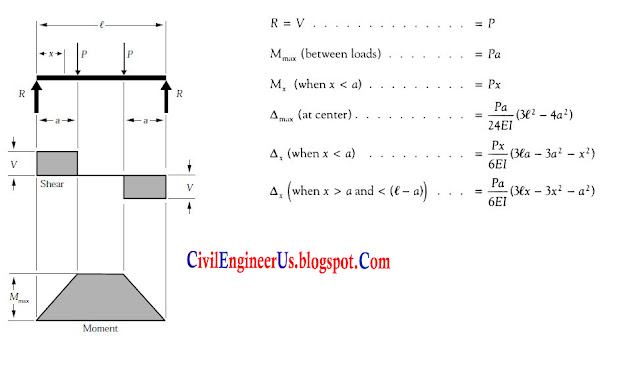 Shear Force Diagrams