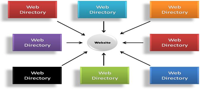 Web directori
