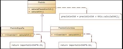 Ejemplo de Patrón de Diseño en Java