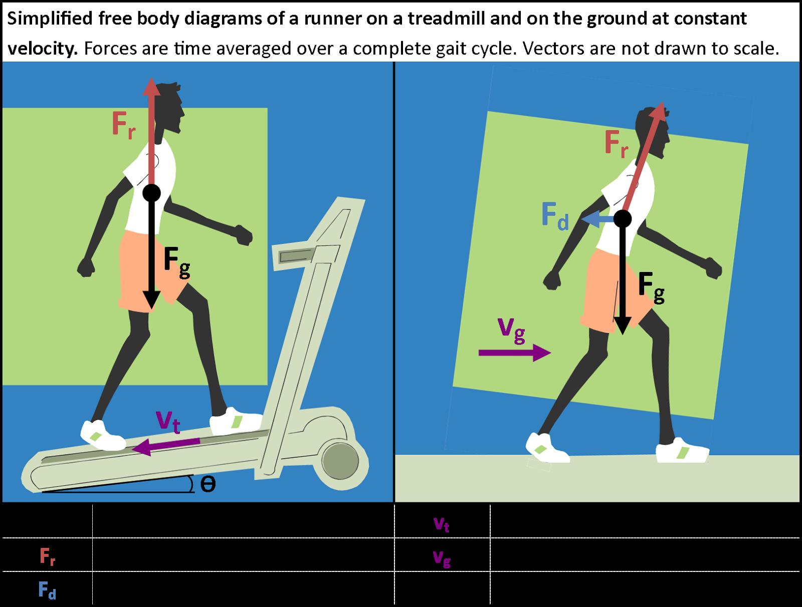 diagram of forces forces free body diagram free body diagram forces balanced xlr wiring rca unbalanced [ 1600 x 1212 Pixel ]