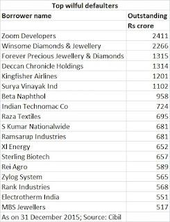 vijay mallya defaulter list