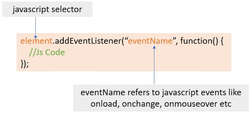 addEventListener() Method