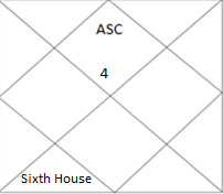 north Indian horoscope showing sixth house