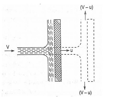 force exerted by jet on moving plate, force exerted by jet of water on unsymmetrical moving curved plate, force exerted by jet on stationary plate, force exerted by jet on moving inclined plate, the force exerted by a jet on a curved plate is more than that on a flat plate, jet impact on flat and curved surfaces, the force exerted by a jet of water in the direction of jet on a stationary curved plate is, the force exerted by a jet impinging normally on a fixed plate is, impact of jet on moving curved vane ppt, impact of jets nptel pdf, the net head on the turbine is given by, a pelton wheel is an, velocity triangle for curved vane, which of the following is a low head turbine, impact of jet fluid mechanics pdf, impact of jet fluid mechanics lab report,