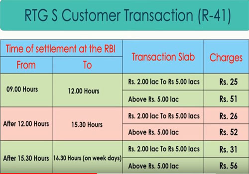RTGS fees charges