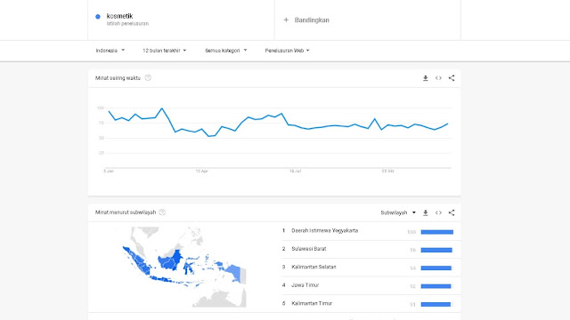 Sumber dari trends.google.co.id