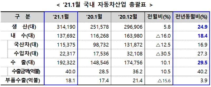 2021년 1월 자동차산업 전년동월비 생산 24.9%, 수출 29.5% 각각 증가