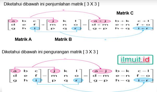 alur proses penjumlahan / pengurangan matrik