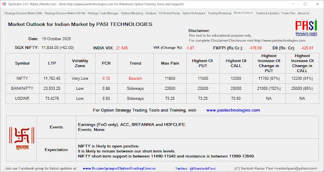 Indian Market Outlook: October 19, 2020