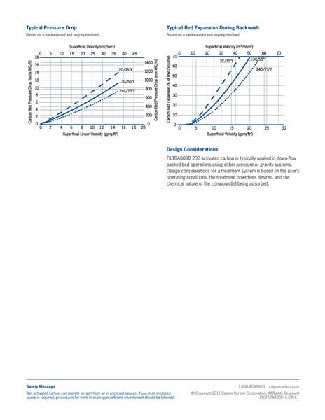 Product Data Sheet (PDS) Karbon Aktif Calgon FiltraSorb 200